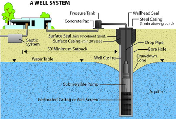 water well system components